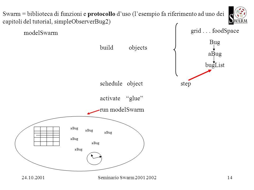 24.10.2001Seminario Swarm 2001 200214 Swarm = biblioteca di funzioni e protocollo duso (lesempio fa riferimento ad uno dei capitoli del tutorial, simpleObserverBug2) modelSwarm build objects schedule object step activate glue run modelSwarm grid...