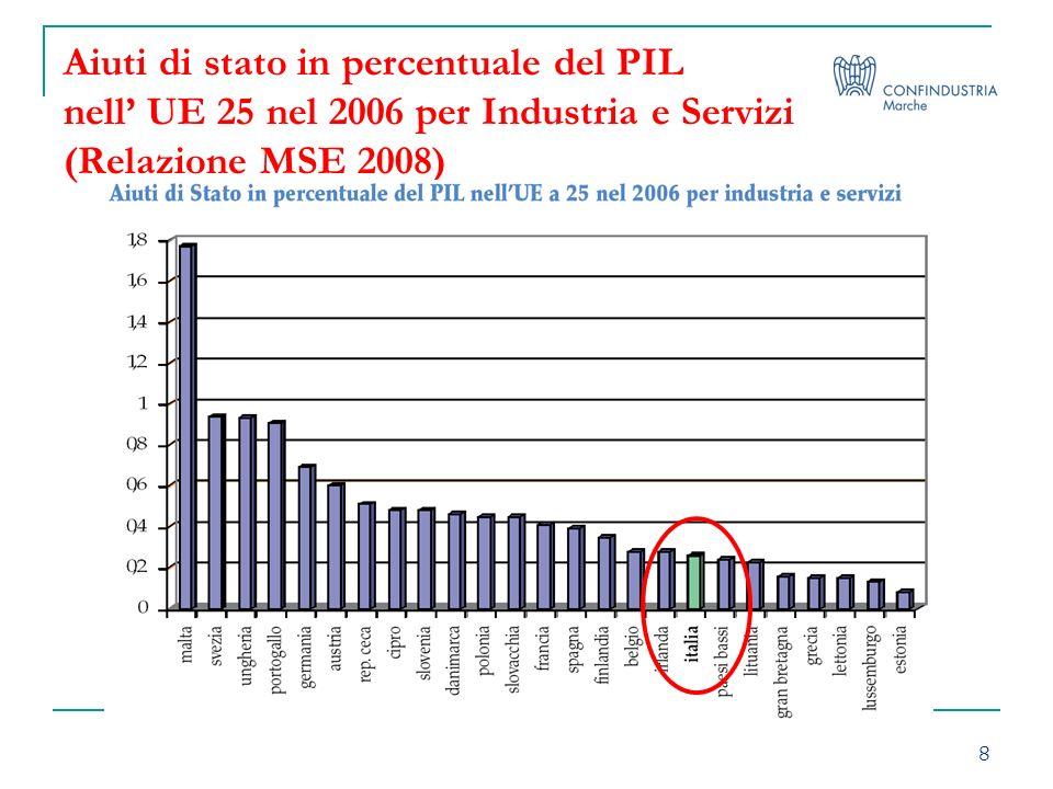 8 Aiuti di stato in percentuale del PIL nell UE 25 nel 2006 per Industria e Servizi (Relazione MSE 2008)
