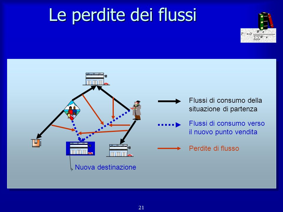 22 Il modello di impatto n Inserimento di un nuovo punto vendita con un determinato fatturato n Distribuzione del nuovo fatturato come perdita dei flussi domanda/offerta