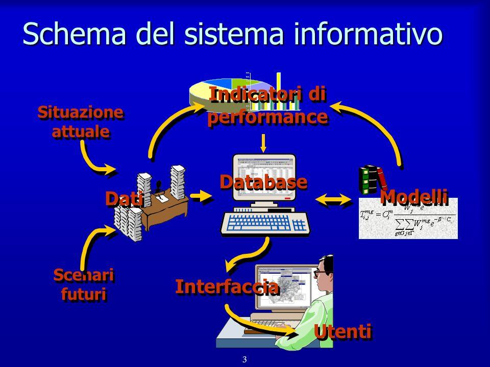 4 Obiettivi dei modelli n Analisi del sistema distributivo –aree di mercato e di impatto –accessibilità degli utenti –caratteristiche di attrazione dei p.v.