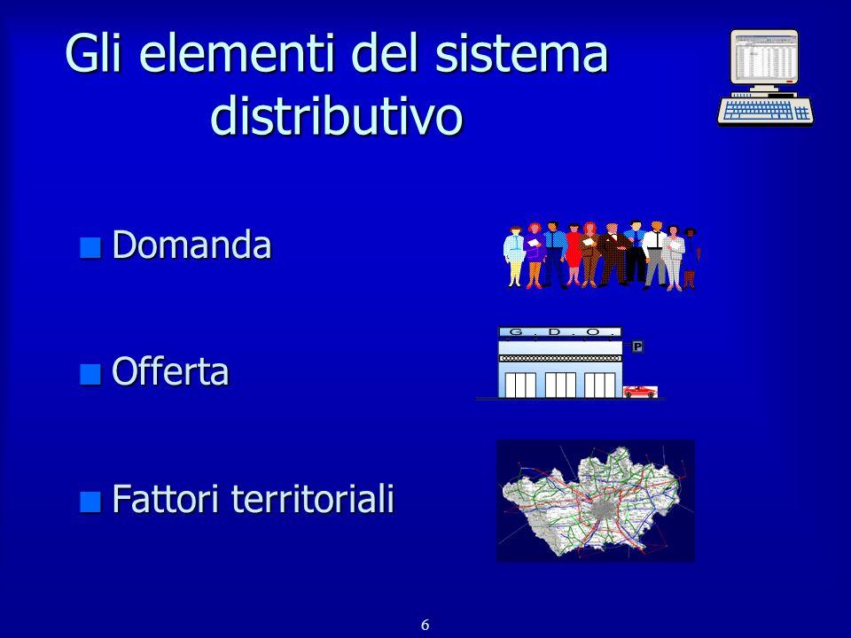 6 Gli elementi del sistema distributivo n Domanda n Offerta n Fattori territoriali