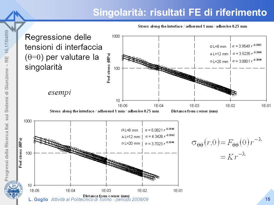 L. Goglio Attività al Politecnico di Torino - periodo 2008/09 Progressi della Ricerca Ital. sui Sistemi di Giunzione – RE 16,17/04/09 15 Singolarità:
