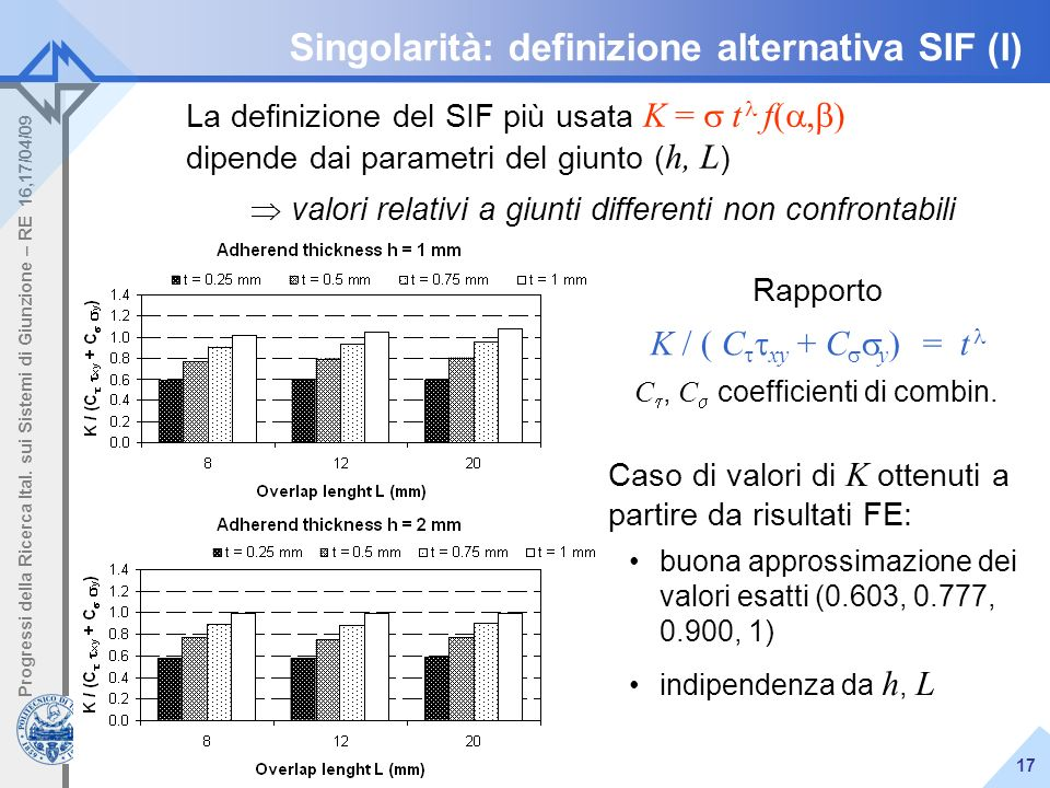 L. Goglio Attività al Politecnico di Torino - periodo 2008/09 Progressi della Ricerca Ital. sui Sistemi di Giunzione – RE 16,17/04/09 17 Singolarità:
