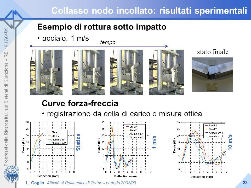 L. Goglio Attività al Politecnico di Torino - periodo 2008/09 Progressi della Ricerca Ital. sui Sistemi di Giunzione – RE 16,17/04/09 23 Collasso nodo