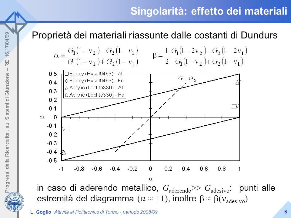 L. Goglio Attività al Politecnico di Torino - periodo 2008/09 Progressi della Ricerca Ital. sui Sistemi di Giunzione – RE 16,17/04/09 6 Singolarità: e