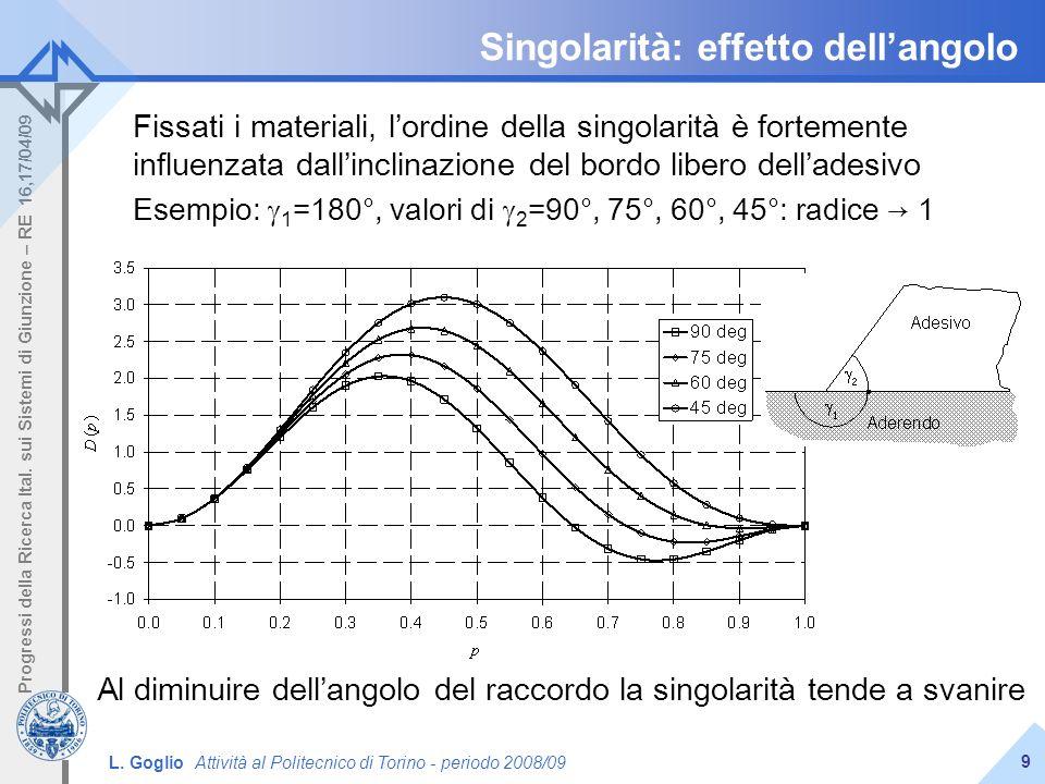 L. Goglio Attività al Politecnico di Torino - periodo 2008/09 Progressi della Ricerca Ital. sui Sistemi di Giunzione – RE 16,17/04/09 9 Singolarità: e