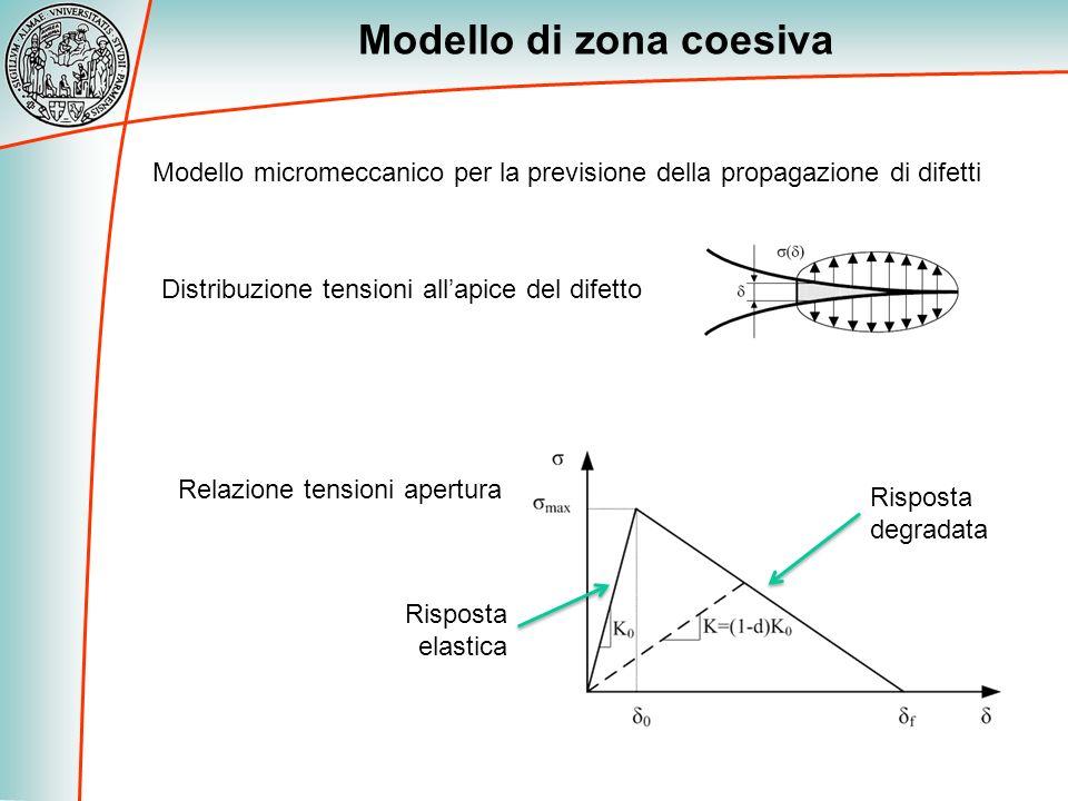 Modello di zona coesiva Modello micromeccanico per la previsione della propagazione di difetti Distribuzione tensioni allapice del difetto Relazione t