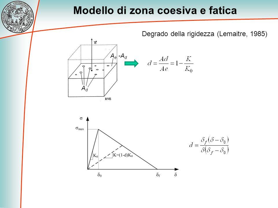 Modello di zona coesiva e fatica Degrado della rigidezza (Lemaitre, 1985) AdAd A e -A d