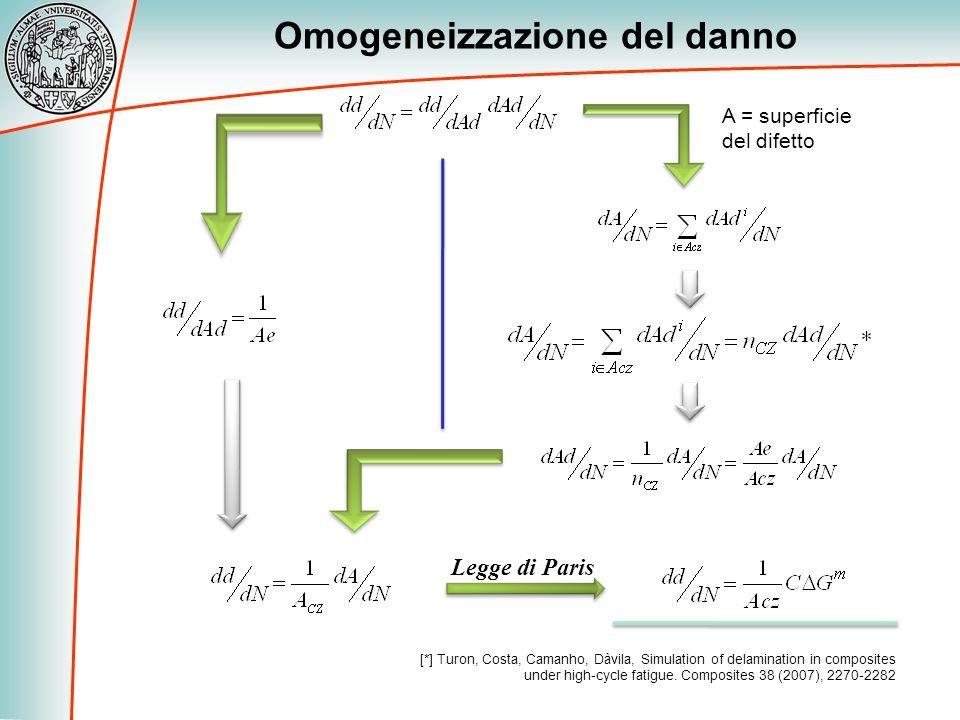Omogeneizzazione del danno Legge di Paris [*] Turon, Costa, Camanho, Dàvila, Simulation of delamination in composites under high-cycle fatigue. Compos
