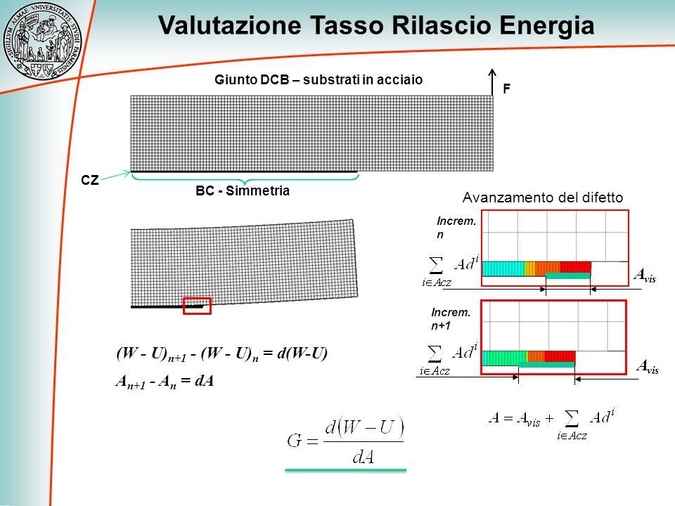 Valutazione Tasso Rilascio Energia Increm. n Increm. n+1 Giunto DCB – substrati in acciaio CZ BC - Simmetria F Avanzamento del difetto A n+1 - A n = d