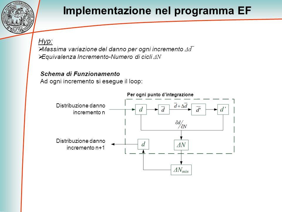Implementazione nel programma EF Hyp: Massima variazione del danno per ogni incremento Δd Equivalenza Incremento-Numero di cicli ΔN Schema di Funziona