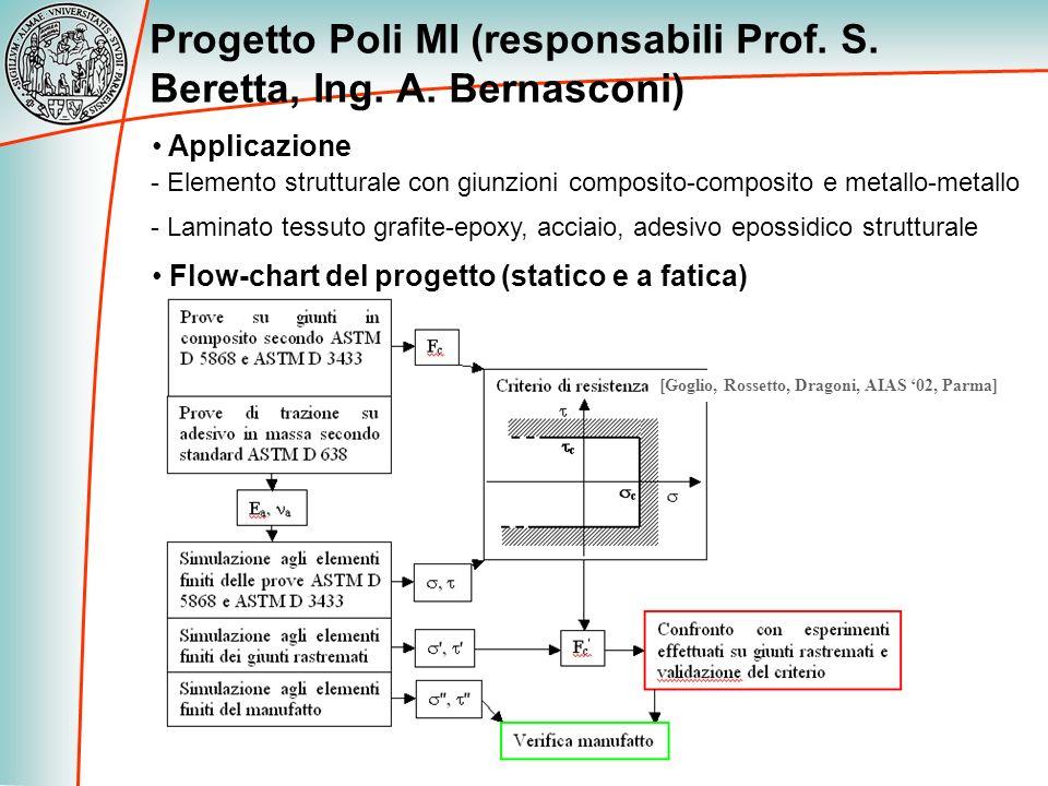 Progetto Poli MI (responsabili Prof. S. Beretta, Ing. A. Bernasconi) Applicazione - Elemento strutturale con giunzioni composito-composito e metallo-m