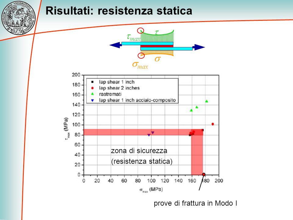 Risultati: resistenza statica zona di sicurezza (resistenza statica) max prove di frattura in Modo I