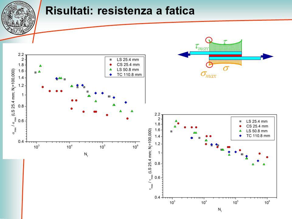 Risultati: resistenza a fatica max
