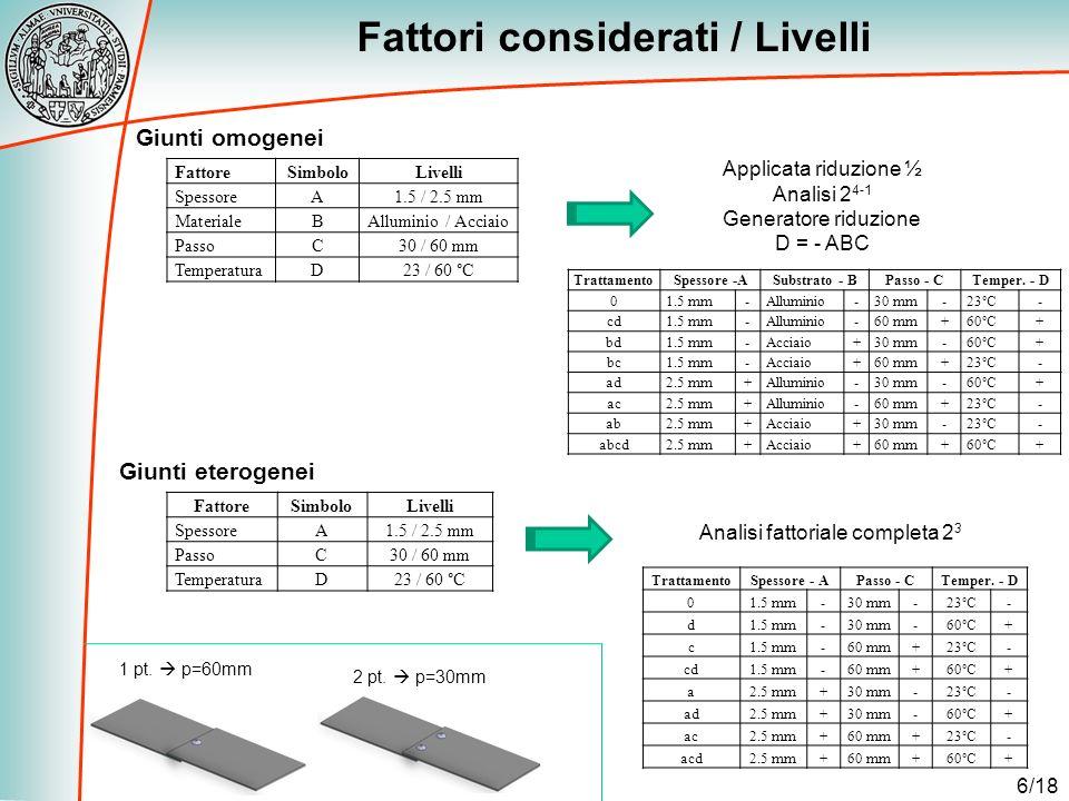 6/18 Fattori considerati / Livelli 1 pt. p=60mm 2 pt. p=30mm FattoreSimboloLivelli SpessoreA1.5 / 2.5 mm MaterialeBAlluminio / Acciaio PassoC30 / 60 m