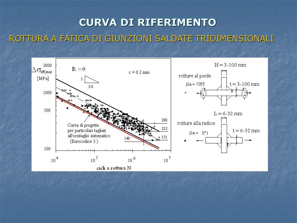 CURVA DI RIFERIMENTO ROTTURA A FATICA DI GIUNZIONI SALDATE TRIDIMENSIONALI
