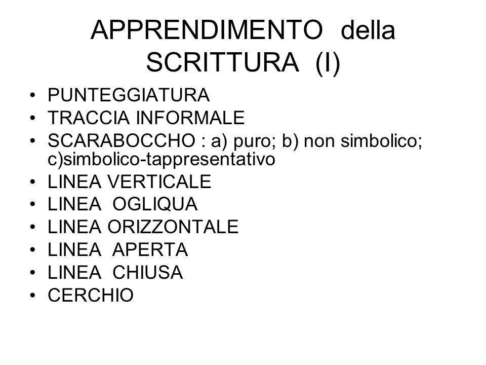 APPRENDIMENTO della SCRITTURA (I) PUNTEGGIATURA TRACCIA INFORMALE SCARABOCCHO : a) puro; b) non simbolico; c)simbolico-tappresentativo LINEA VERTICALE