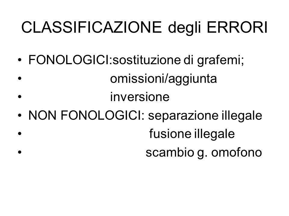 CLASSIFICAZIONE degli ERRORI FONOLOGICI:sostituzione di grafemi; omissioni/aggiunta inversione NON FONOLOGICI: separazione illegale fusione illegale s