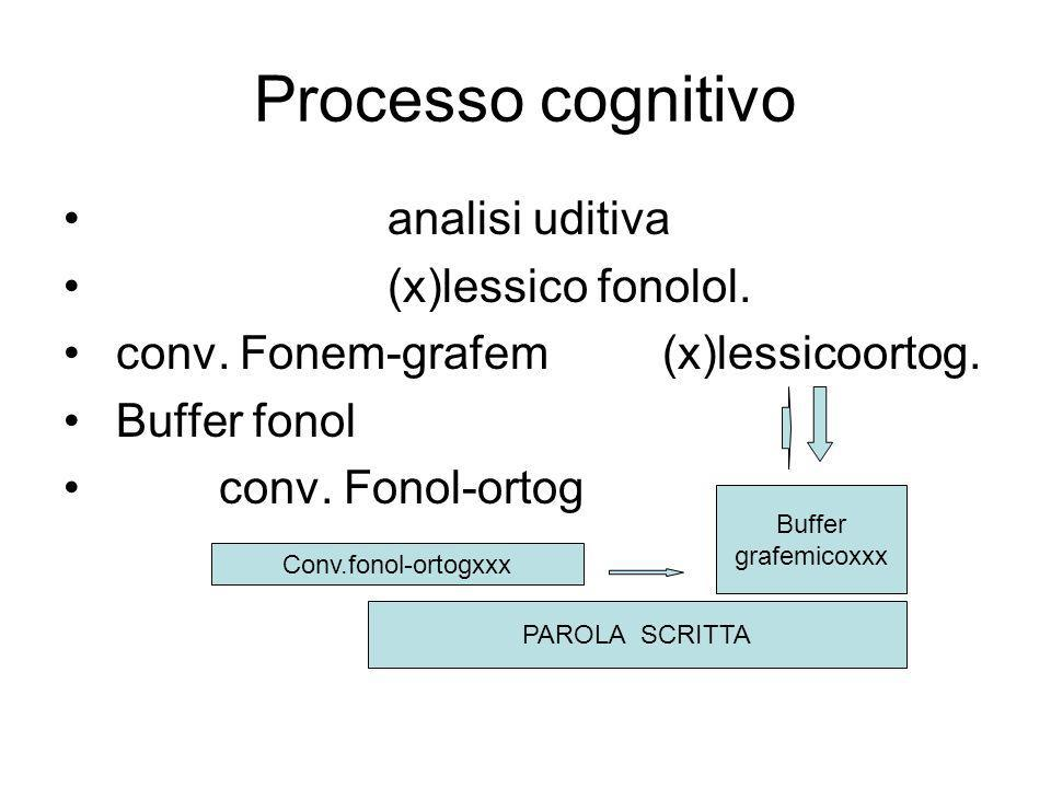 Processo cognitivo analisi uditiva (x)lessico fonolol. conv. Fonem-grafem (x)lessicoortog. Buffer fonol conv. Fonol-ortog Conv.fonol-ortogxxx PAROLA S