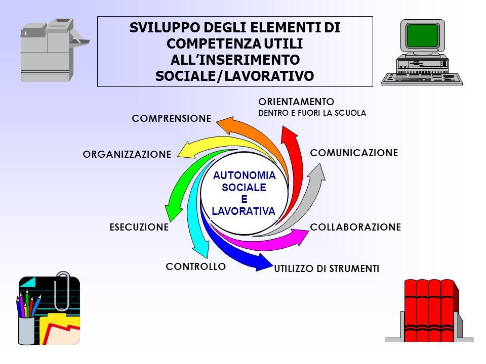 AUTONOMIA SOCIALE E LAVORATIVA ESECUZIONE COMPRENSIONE ORGANIZZAZIONE ORIENTAMENTO DENTRO E FUORI LA SCUOLA COMUNICAZIONE COLLABORAZIONE UTILIZZO DI S