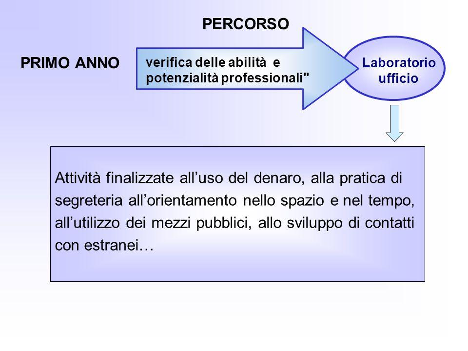 PERCORSO PRIMO ANNO Laboratorio ufficio verifica delle abilità e potenzialità professionali
