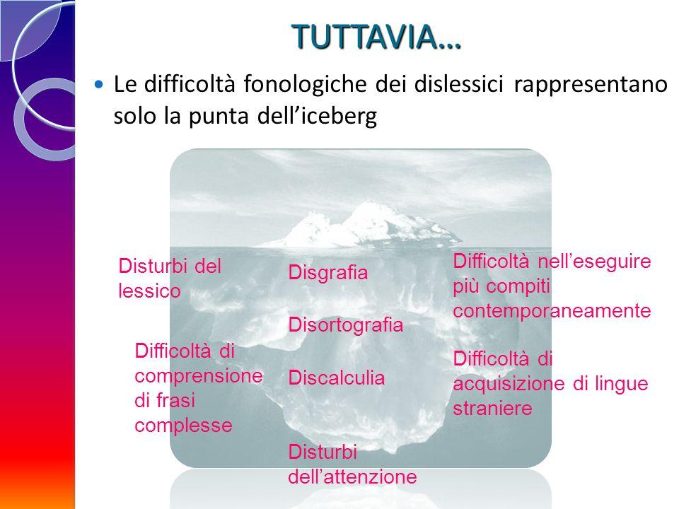 TUTTAVIA… Disturbi del lessico Difficoltà di comprensione di frasi complesse Difficoltà nelleseguire più compiti contemporaneamente Difficoltà di acqu