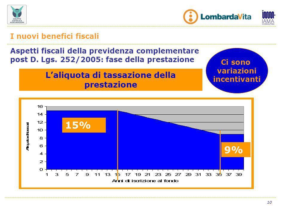 10 Ci sono variazioni incentivanti 15% 9% Aspetti fiscali della previdenza complementare post D.