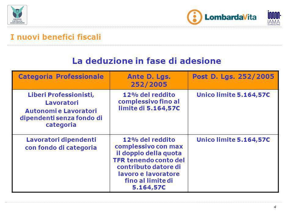4 La deduzione in fase di adesione Categoria ProfessionaleAnte D.
