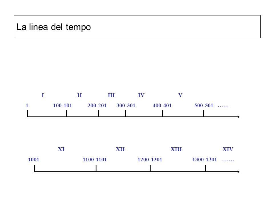La linea del tempo I IIIII IV V 1100-101 200-201 300-301 400-401 500-501…… XI XII XIII XIV 10011100-11011200-12011300-1301 …….