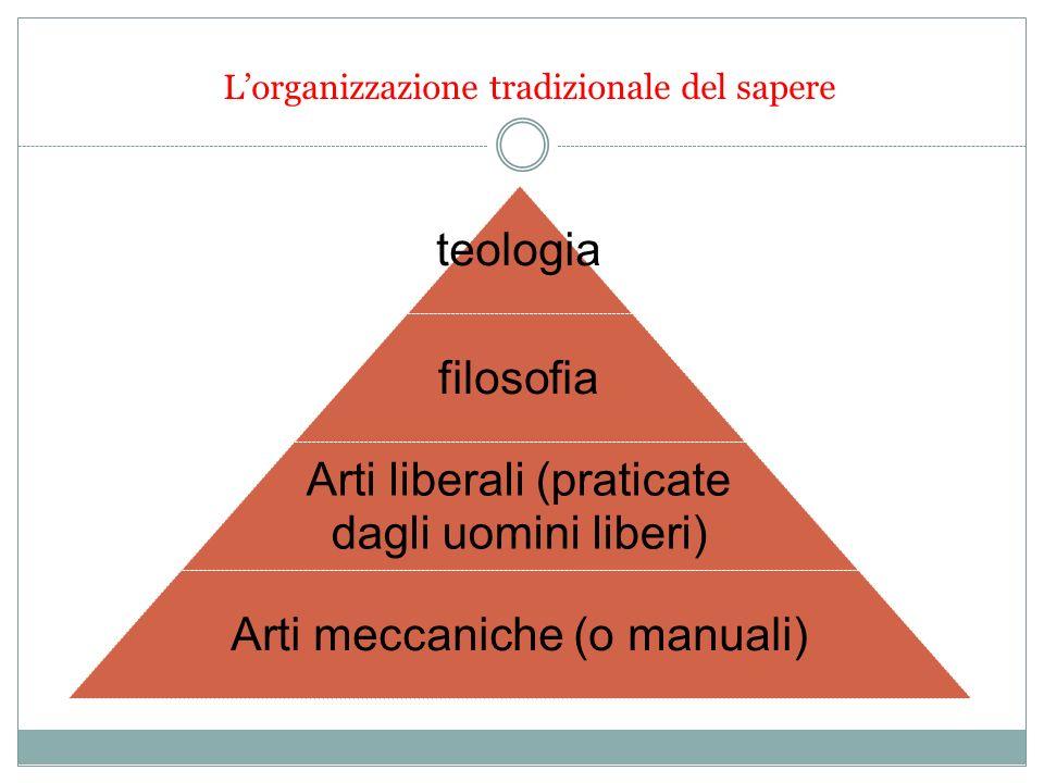 Lorganizzazione tradizionale del sapere teologia filosofia Arti liberali (praticate dagli uomini liberi) Arti meccaniche (o manuali)