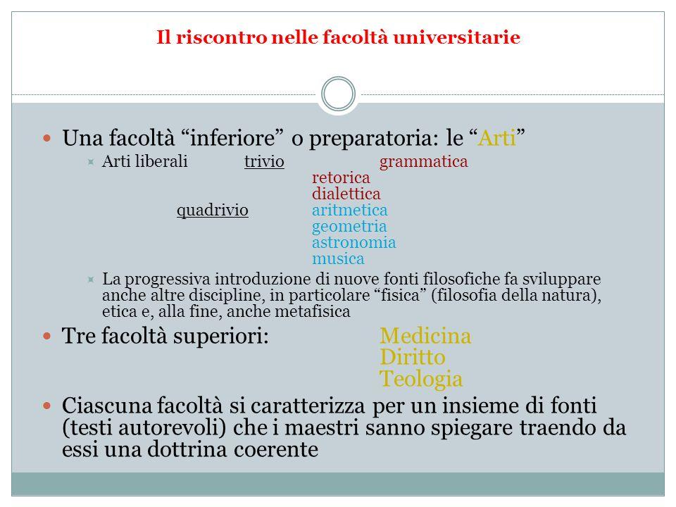 Il riscontro nelle facoltà universitarie Una facoltà inferiore o preparatoria: le Arti Arti liberalitriviogrammatica retorica dialettica quadrivioarit