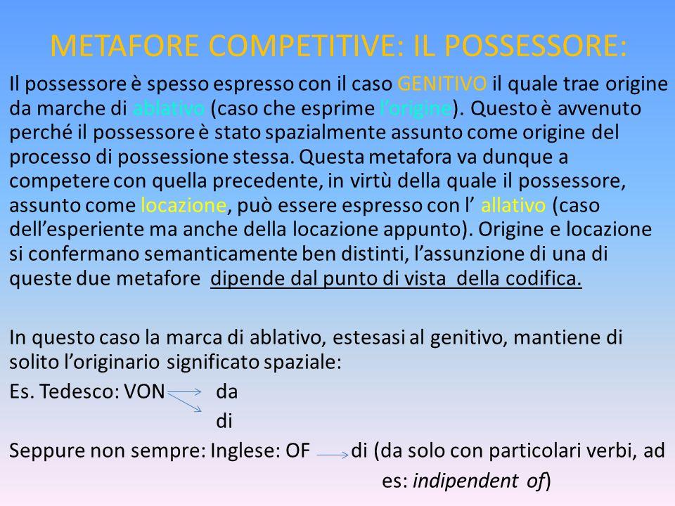 METAFORE COMPETITIVE: IL POSSESSORE: Il possessore è spesso espresso con il caso GENITIVO il quale trae origine da marche di ablativo (caso che esprim
