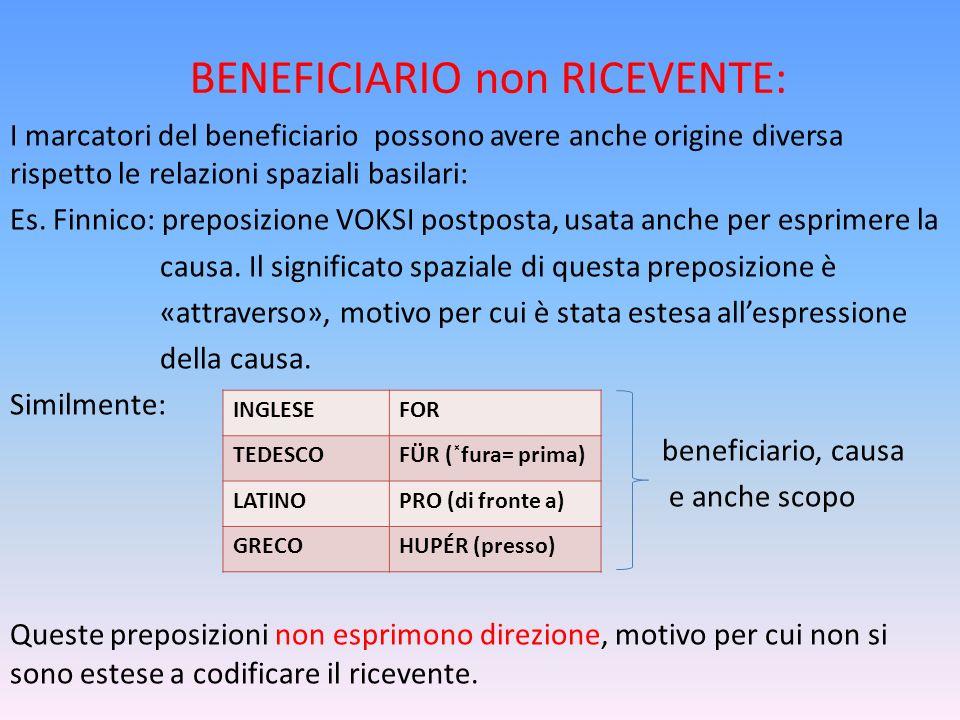 BENEFICIARIO non RICEVENTE: I marcatori del beneficiario possono avere anche origine diversa rispetto le relazioni spaziali basilari: Es. Finnico: pre