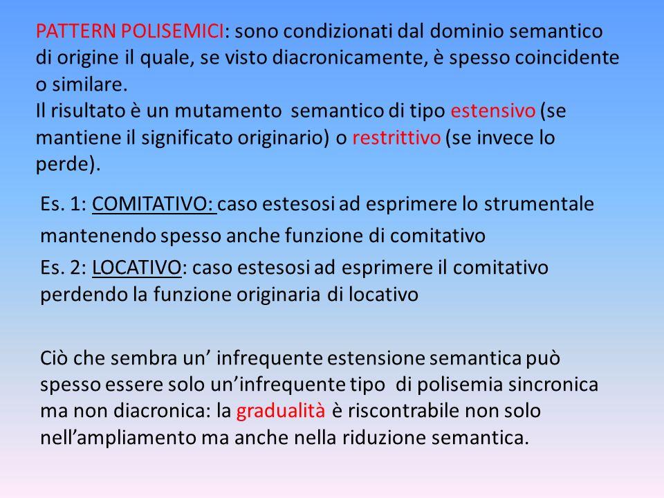 PATTERN POLISEMICI: sono condizionati dal dominio semantico di origine il quale, se visto diacronicamente, è spesso coincidente o similare. Il risulta