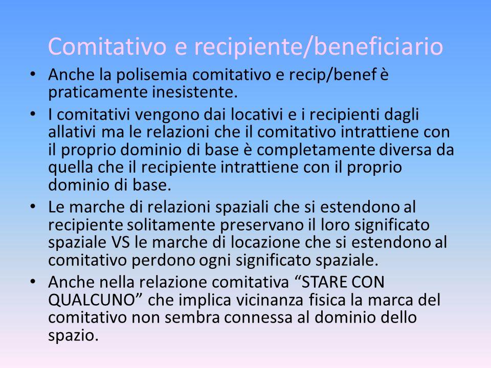 Comitativo e recipiente/beneficiario Anche la polisemia comitativo e recip/benef è praticamente inesistente. I comitativi vengono dai locativi e i rec