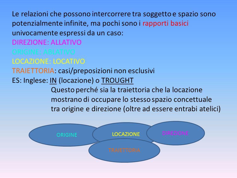 LOCAZIONE E ORIGINE: Da unoriginaria struttura tripartita (direzione, origine e locazione), si è passati per riduzione ad una bipartizione: ORIGINE E LOCAZIONE/DIREZIONE.