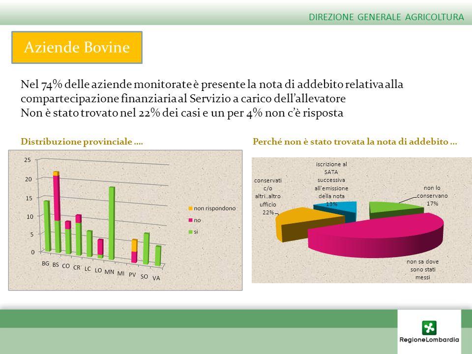 Aziende Bovine Nel 74% delle aziende monitorate è presente la nota di addebito relativa alla compartecipazione finanziaria al Servizio a carico dellal