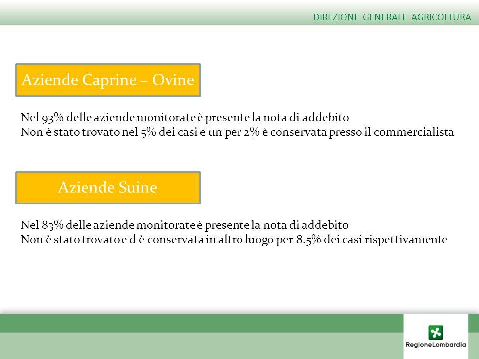 Aziende Caprine – Ovine Nel 93% delle aziende monitorate è presente la nota di addebito Non è stato trovato nel 5% dei casi e un per 2% è conservata p