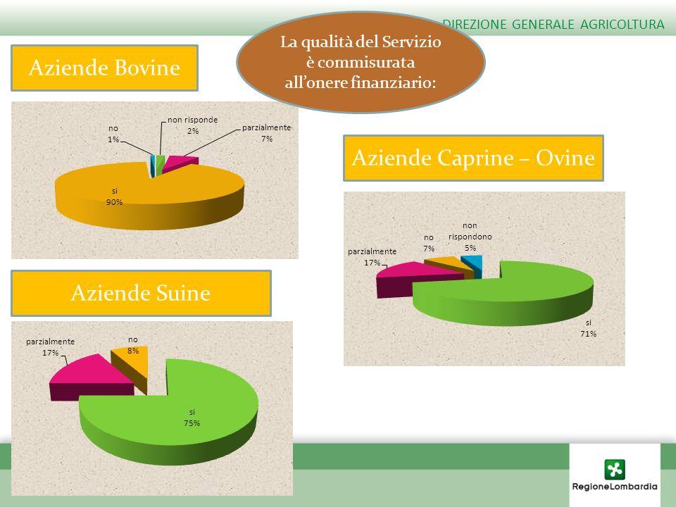 Aziende Bovine DIREZIONE GENERALE AGRICOLTURA Aziende Caprine – Ovine Aziende Suine La qualità del Servizio è commisurata allonere finanziario: