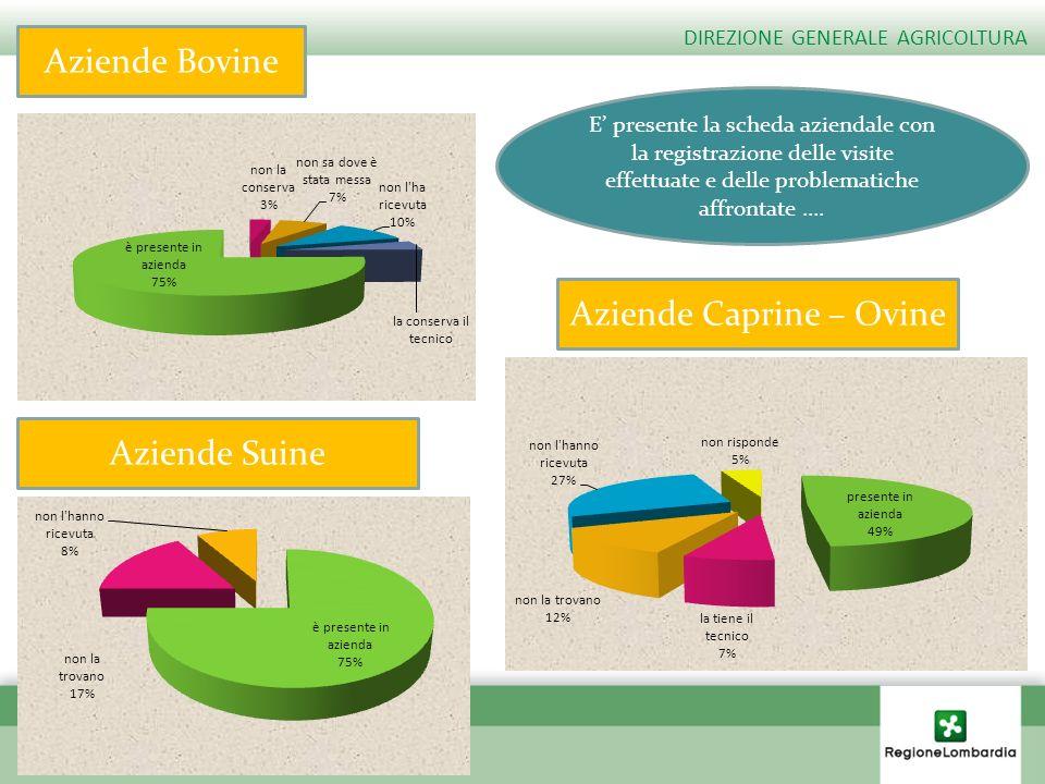 Aziende Bovine Aziende Caprine – Ovine Aziende Suine E presente la scheda aziendale con la registrazione delle visite effettuate e delle problematiche