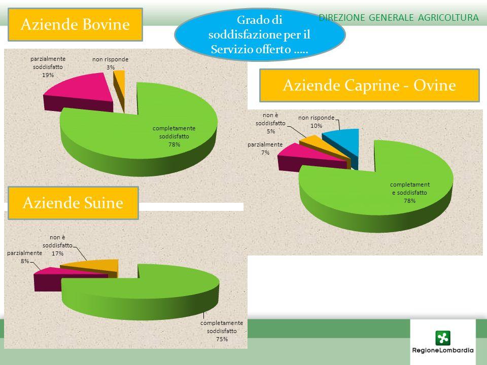 Aziende Bovine Aziende Caprine - Ovine Grado di soddisfazione per il Servizio offerto ….. Aziende Suine DIREZIONE GENERALE AGRICOLTURA