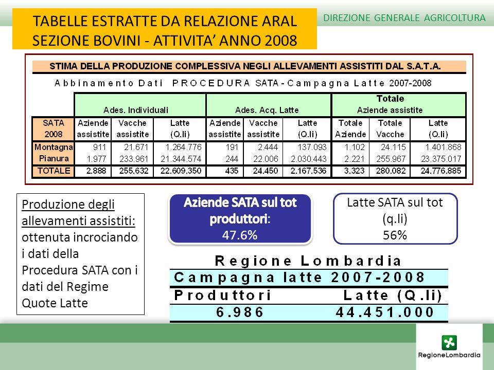 TABELLE ESTRATTE DA RELAZIONE ARAL SEZIONE BOVINI - ATTIVITA ANNO 2008 Produzione degli allevamenti assistiti: ottenuta incrociando i dati della Proce