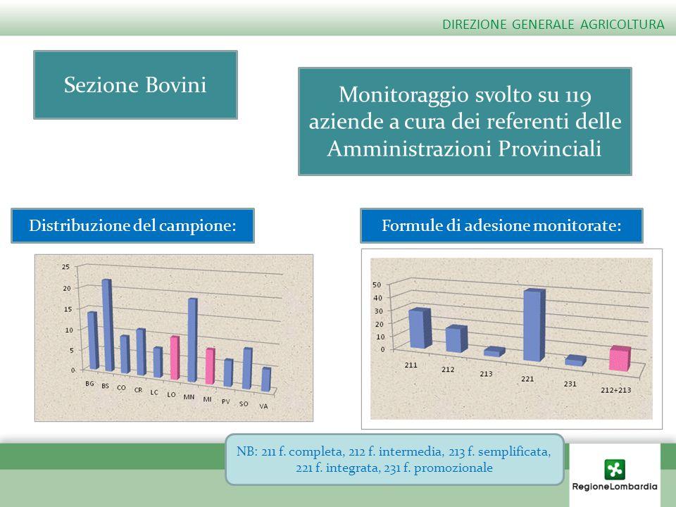 Distribuzione del campione:Formule di adesione monitorate: Sezione Bovini Monitoraggio svolto su 119 aziende a cura dei referenti delle Amministrazion