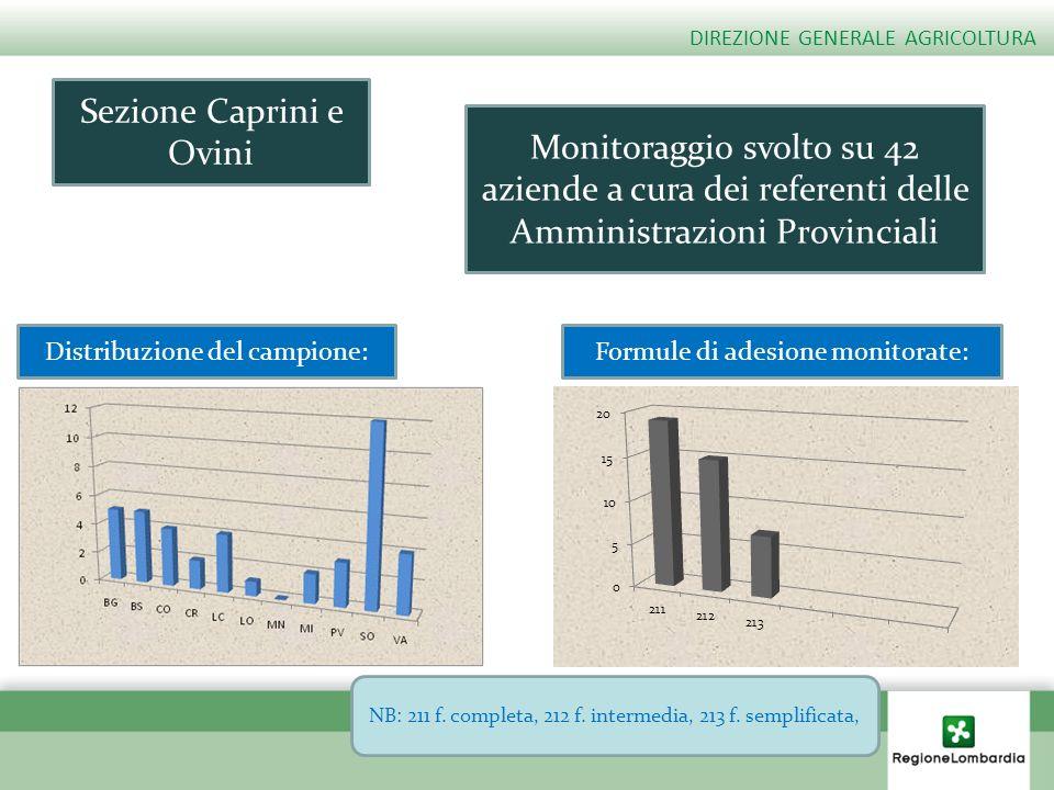 DIREZIONE GENERALE AGRICOLTURA Distribuzione del campione:Formule di adesione monitorate: Sezione Caprini e Ovini Monitoraggio svolto su 42 aziende a