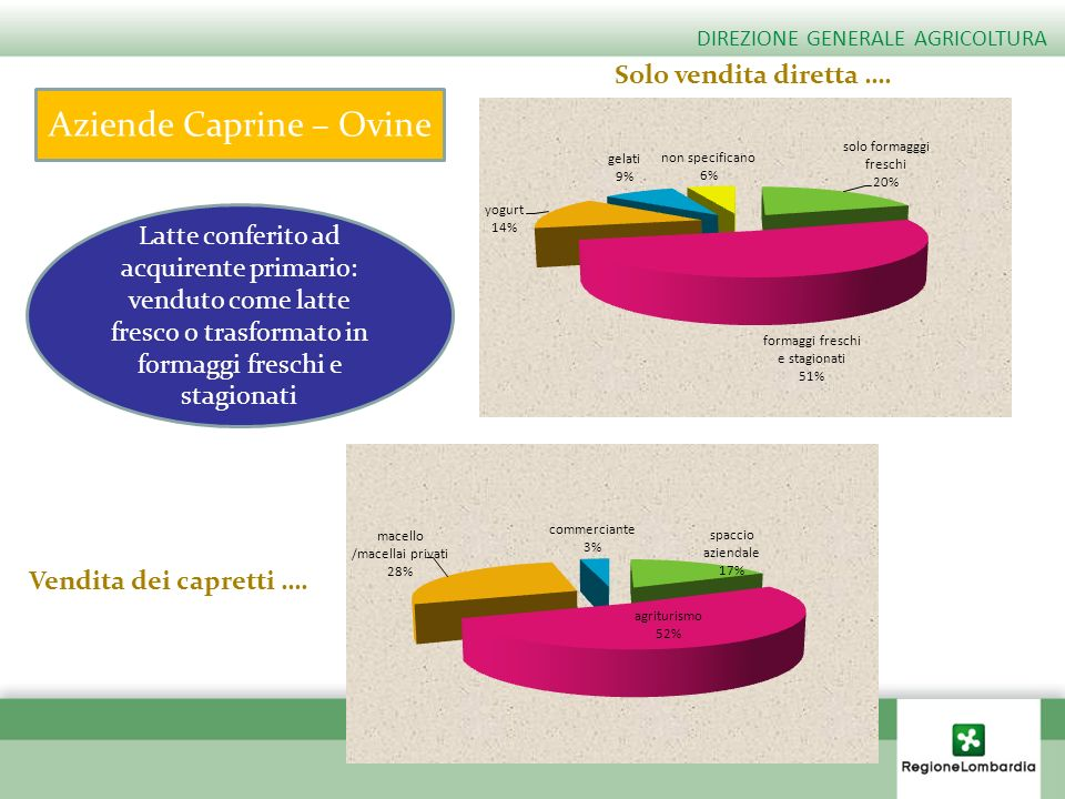 Aziende Caprine – Ovine Latte conferito ad acquirente primario: venduto come latte fresco o trasformato in formaggi freschi e stagionati Solo vendita