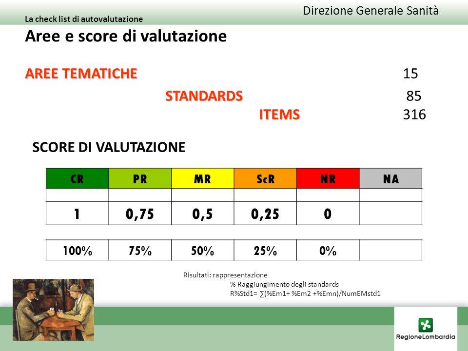 Direzione Generale Sanità La check list di autovalutazione Aree e score di valutazione AREE TEMATICHE AREE TEMATICHE 15 STANDARDS ITEMS STANDARDS 85 ITEMS 316 CRPRMRScRNRNA 10,750,50,250 100%75%50%25%0% Risultati: rappresentazione % Raggiungimento degli standards R%Std1= (%Em1+ %Em2 +%Emn)/NumEMstd1 SCORE DI VALUTAZIONE