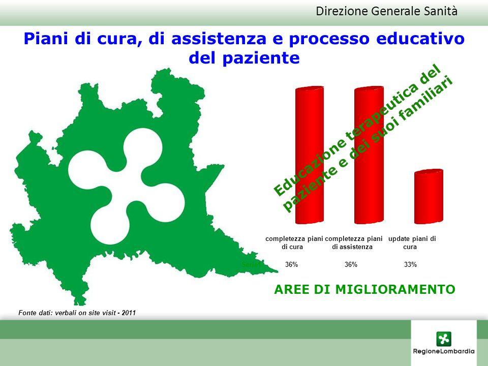 Direzione Generale Sanità Fonte dati: verbali on site visit - 2011 AREE DI MIGLIORAMENTO Piani di cura, di assistenza e processo educativo del pazient