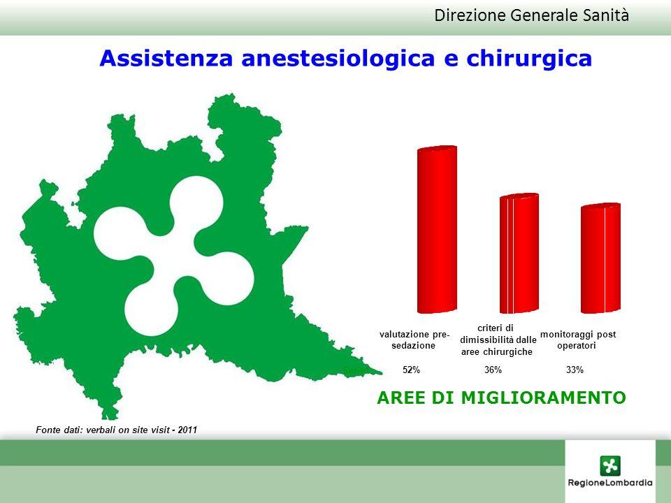 Direzione Generale Sanità Fonte dati: verbali on site visit - 2011 AREE DI MIGLIORAMENTO Assistenza anestesiologica e chirurgica