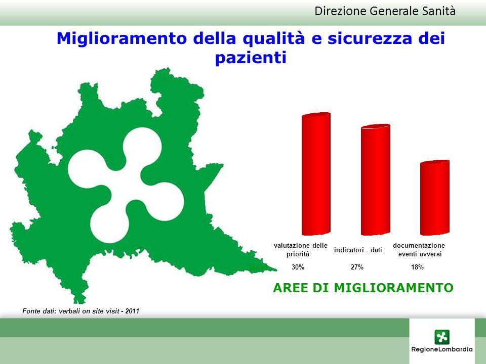 Direzione Generale Sanità Fonte dati: verbali on site visit - 2011 Miglioramento della qualità e sicurezza dei pazienti AREE DI MIGLIORAMENTO Serie1 3
