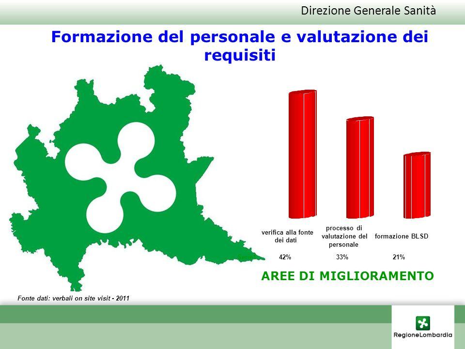 Direzione Generale Sanità Fonte dati: verbali on site visit - 2011 Formazione del personale e valutazione dei requisiti AREE DI MIGLIORAMENTO Serie1 4